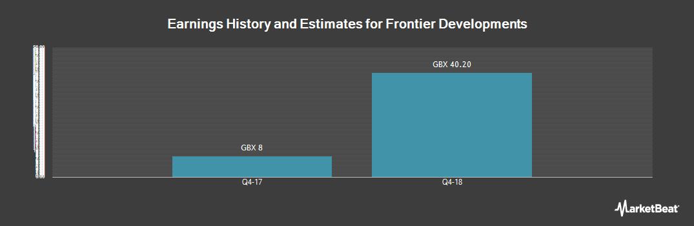 Earnings by Quarter for Frontier Developments (LON:FDEV)