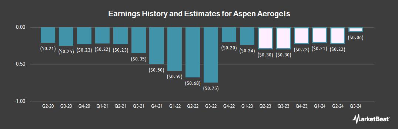 Earnings by Quarter for Aspen Aerogels (NYSE:ASPN)