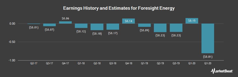 Earnings by Quarter for Foresight Energy (NYSE:FELP)
