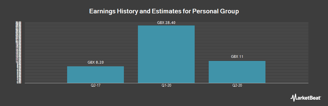 Earnings by Quarter for Personal Group (LON:PGH)