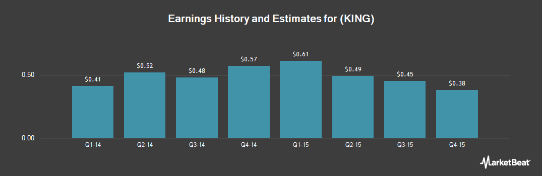 Earnings by Quarter for King Digital Entertainment (NYSE:KING)