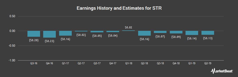 Earnings by Quarter for STR (OTCMKTS:STRI)