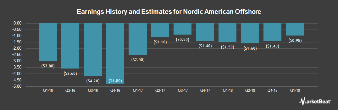 Earnings by Quarter for Nordic American Offshore (NYSE:NAO)