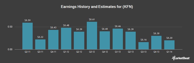 Earnings by Quarter for KKR Financial (NYSE:KFN)