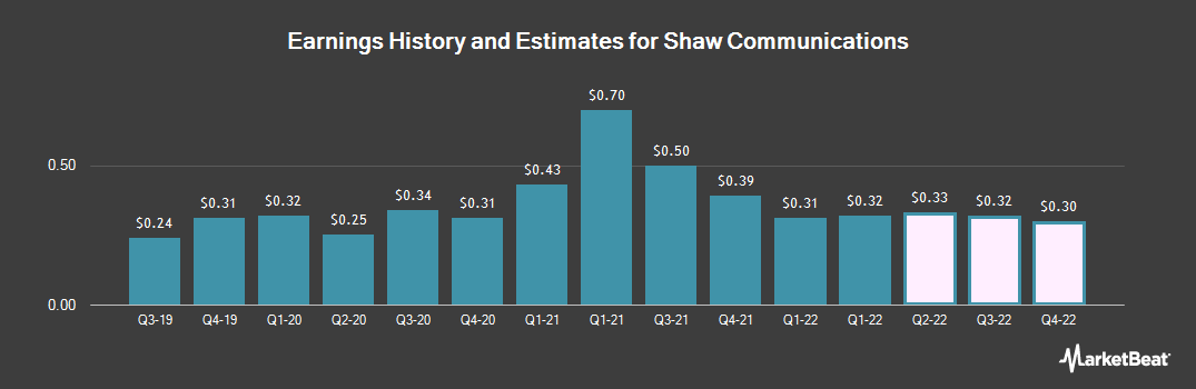 Earnings by Quarter for Shaw Communications Inc Class B (NYSE:SJR)