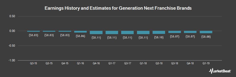 Earnings by Quarter for Generation Next Franchise Brands (OTCMKTS:VEND)