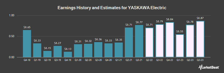 Earnings by Quarter for Yaskawa Electric (OTCMKTS:YASKY)
