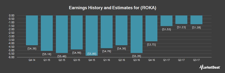 Earnings by Quarter for Sorrento Tech (NASDAQ:ROKA)