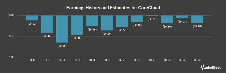 Earnings by Quarter for Medical Transcription Billing (NASDAQ:MTBC)