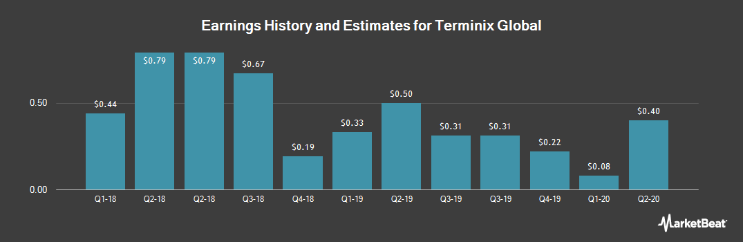 Earnings by Quarter for Servicemaster Global (NYSE:SERV)