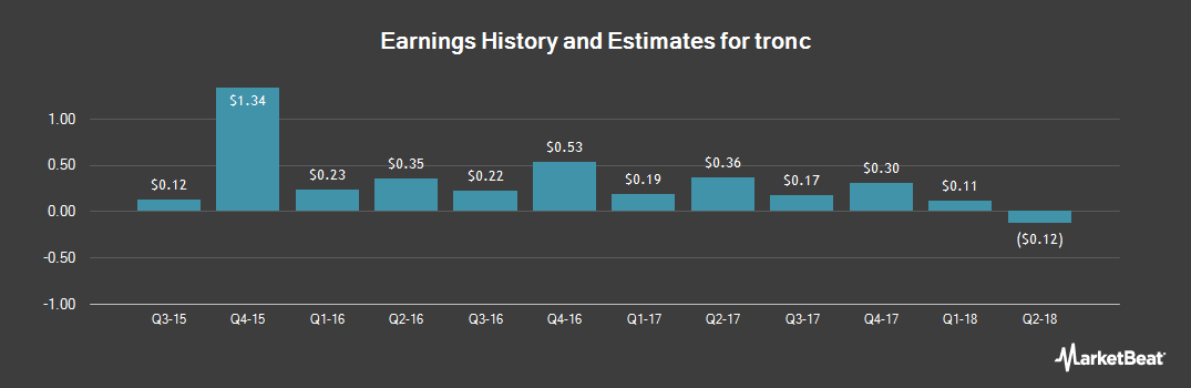 Earnings by Quarter for Tronc (NASDAQ:TRNC)