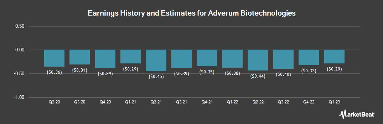 Earnings by Quarter for Adverum Biotechnologies (NASDAQ:ADVM)