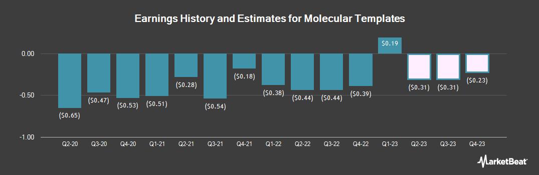 Earnings by Quarter for Molecular Templates (NASDAQ:MTEM)