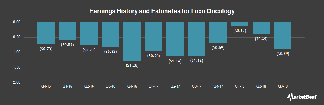 Earnings by Quarter for Loxo Oncology (NASDAQ:LOXO)