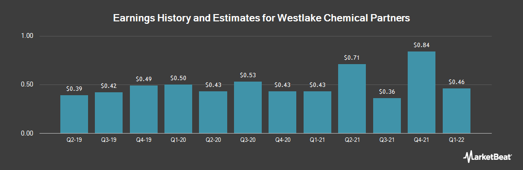 Earnings by Quarter for Westlake Chemical Partners (NYSE:WLKP)