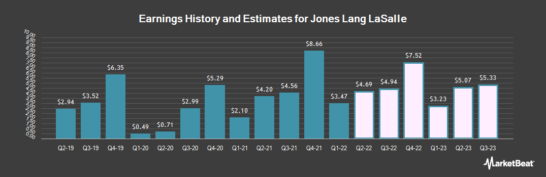 Earnings by Quarter for Jones Lang LaSalle (NYSE:JLL)