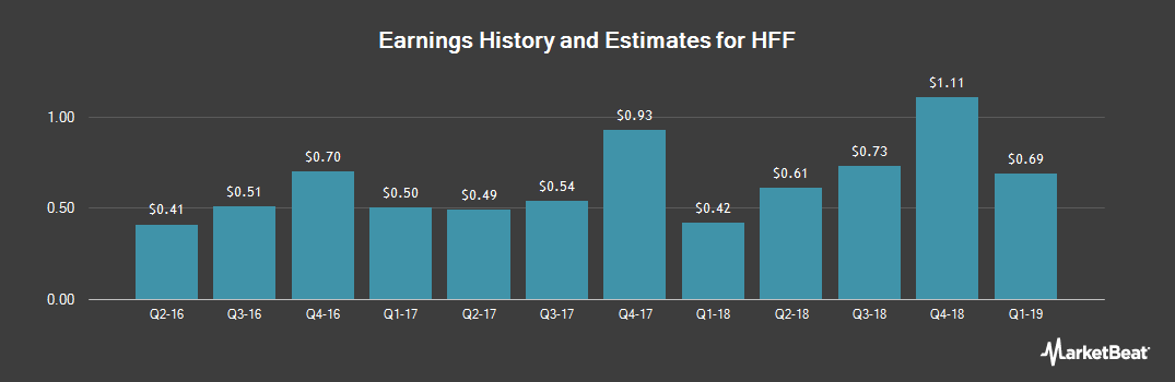 Earnings by Quarter for HFF (NYSE:HF)