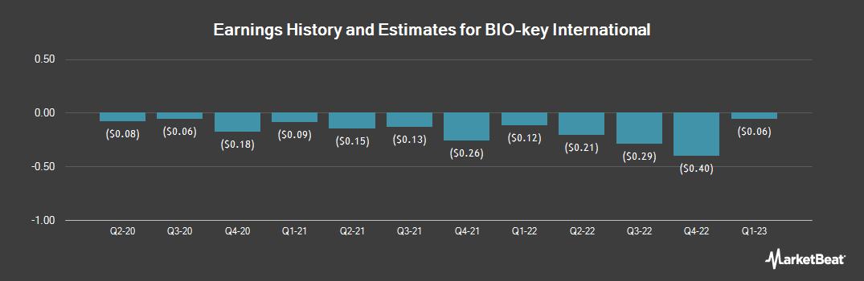 Earnings by Quarter for BIO-key International (NASDAQ:BKYI)