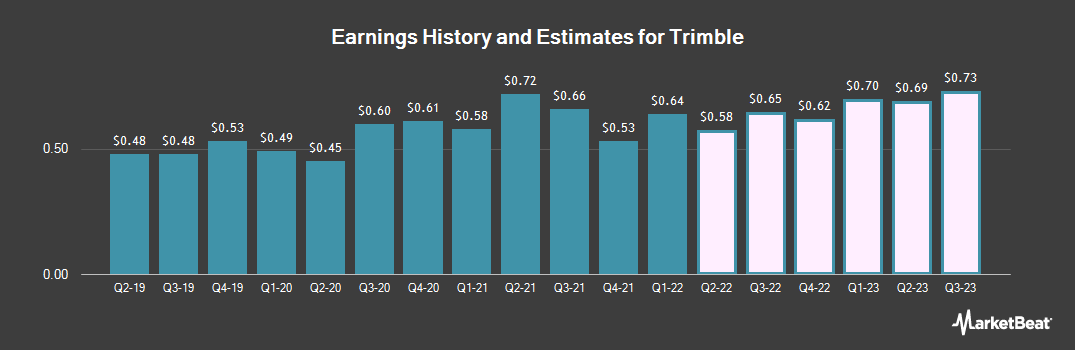 Earnings by Quarter for Trimble (NASDAQ:TRMB)