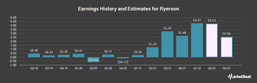 Earnings by Quarter for Ryerson (NYSE:RYI)