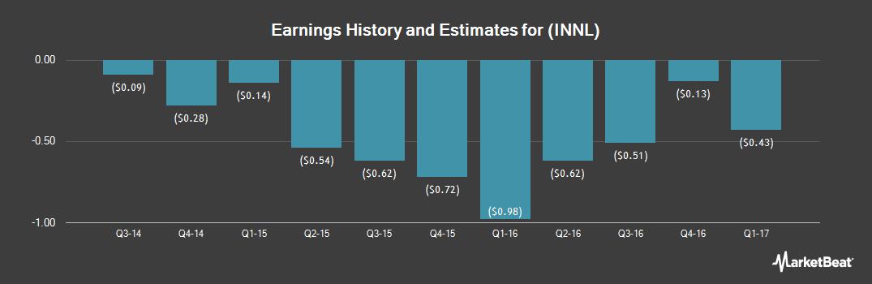 Earnings by Quarter for Innocoll Holdings PLC (NASDAQ:INNL)
