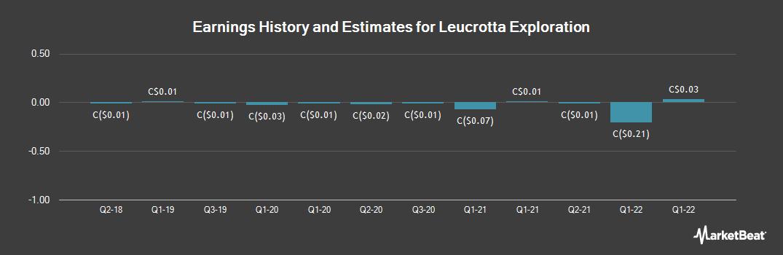 Earnings by Quarter for Leucrotta Exploration (CVE:LXE)