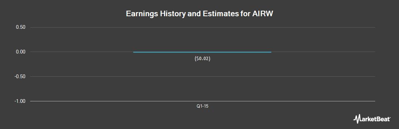 Earnings by Quarter for Airware Labs (OTCMKTS:AIRW)