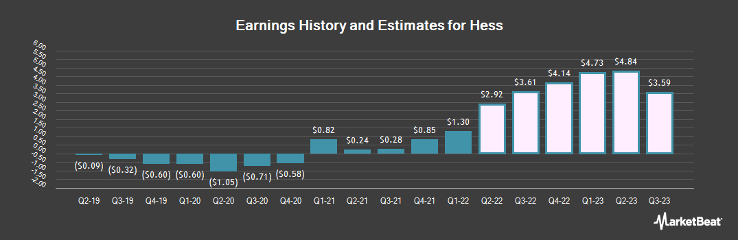 Earnings by Quarter for Hess (NYSE:HES)