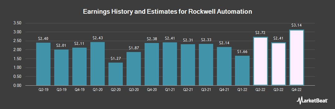 Earnings by Quarter for Rockwell Automation (NYSE:ROK)