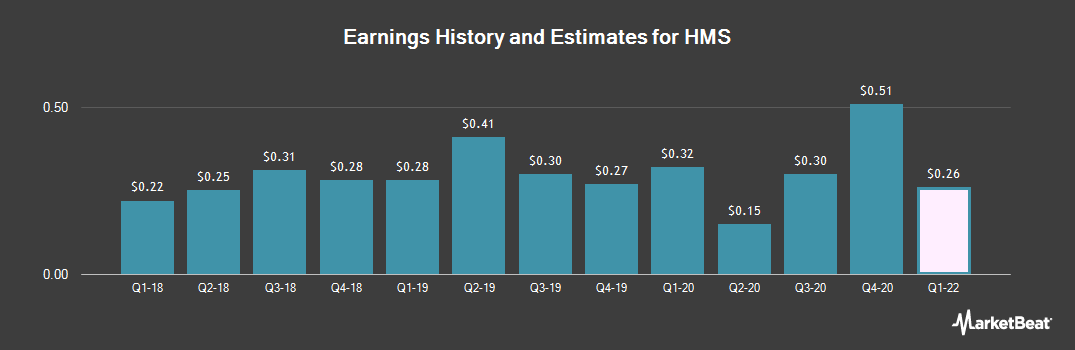 Earnings by Quarter for HMS (NASDAQ:HMSY)