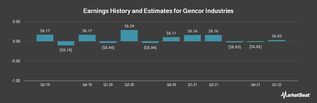 Earnings by Quarter for Gencor Industries (NASDAQ:GENC)