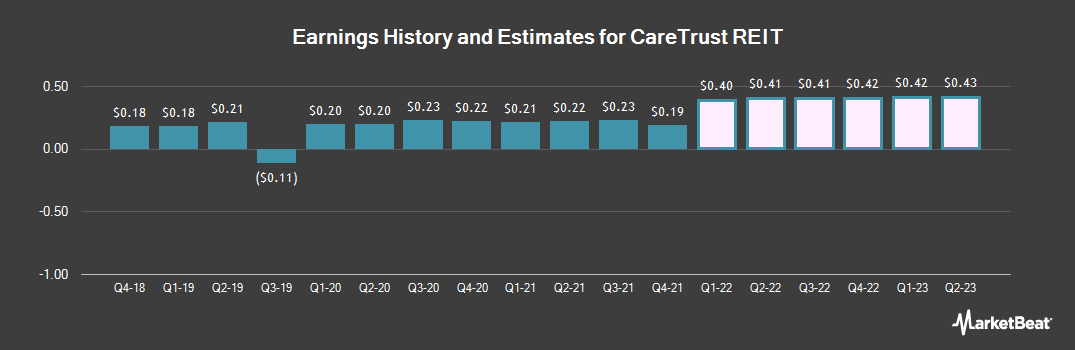 Earnings by Quarter for Caretrust REIT (NASDAQ:CTRE)