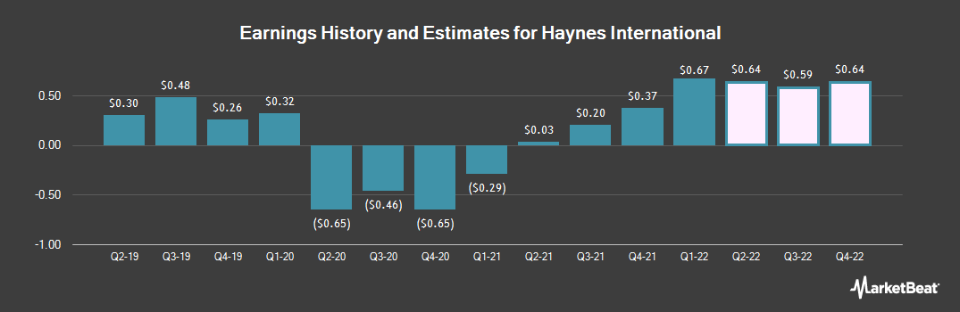 Earnings by Quarter for Haynes International (NASDAQ:HAYN)