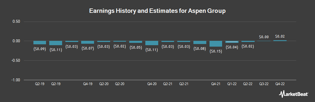 Earnings by Quarter for Aspen Group (NASDAQ:ASPU)