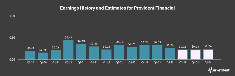 Earnings by Quarter for Provident Financial (NASDAQ:PROV)