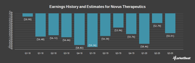 Earnings by Quarter for Novus Therapeutics (NASDAQ:NVUS)