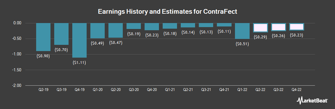 Earnings by Quarter for ContraFect (NASDAQ:CFRX)