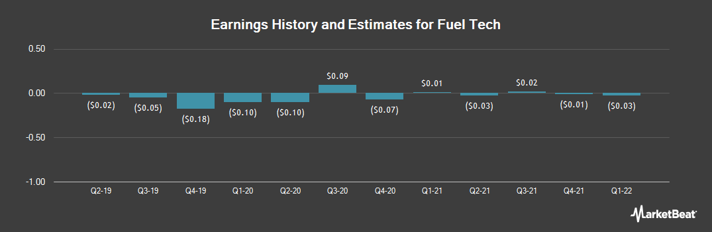 Earnings by Quarter for Fuel Tech (NASDAQ:FTEK)