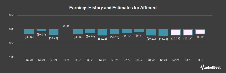 Earnings by Quarter for Affimed (NASDAQ:AFMD)
