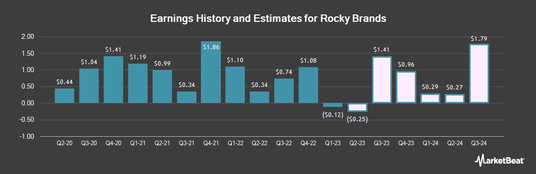 Earnings by Quarter for Rocky Brands (NASDAQ:RCKY)