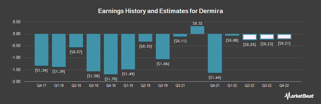 Earnings by Quarter for Dermira (NASDAQ:DERM)