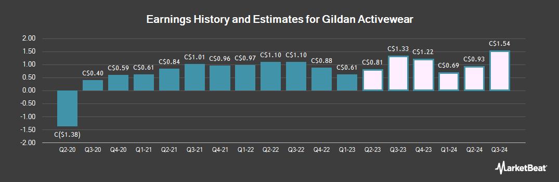 Earnings by Quarter for Gildan Activewear (TSE:GIL)