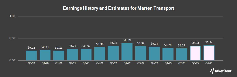 Earnings by Quarter for Marten Transport (NASDAQ:MRTN)