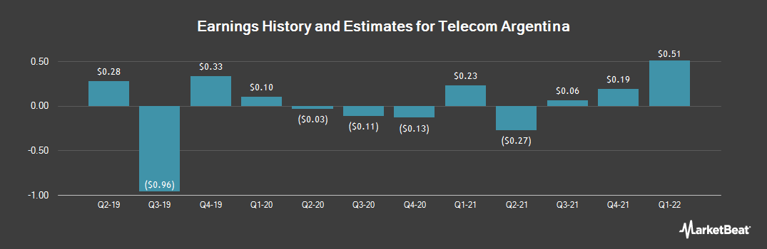 Earnings by Quarter for Telecom Argentina (NYSE:TEO)