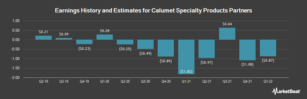 Earnings by Quarter for Calumet Specialty Products Partners, L.P. (NASDAQ:CLMT)