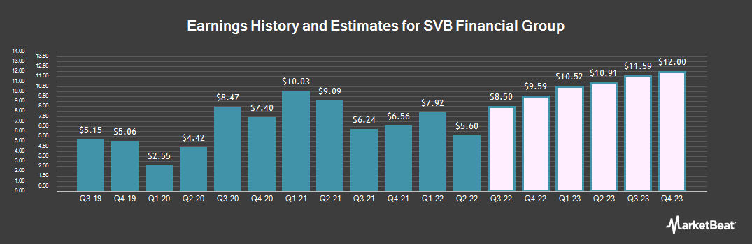 Earnings by Quarter for SVB Financial Group (NASDAQ:SIVB)
