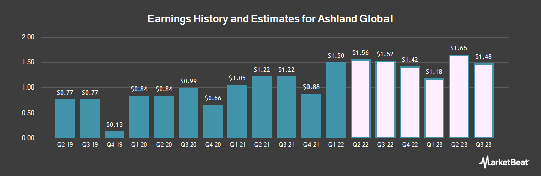 Earnings by Quarter for Ashland Global (NYSE:ASH)