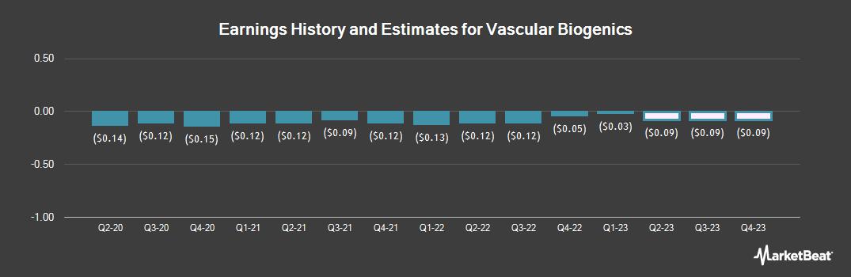 Earnings by Quarter for Vascular Biogenics (NASDAQ:VBLT)