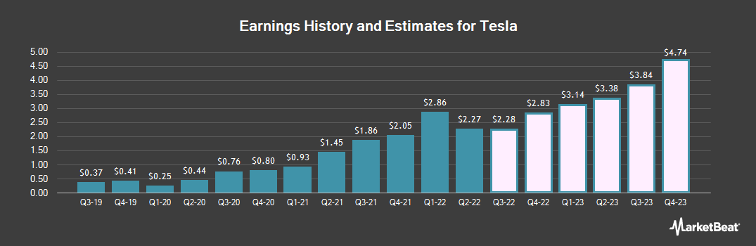 Earnings by Quarter for Tesla (NASDAQ:TSLA)