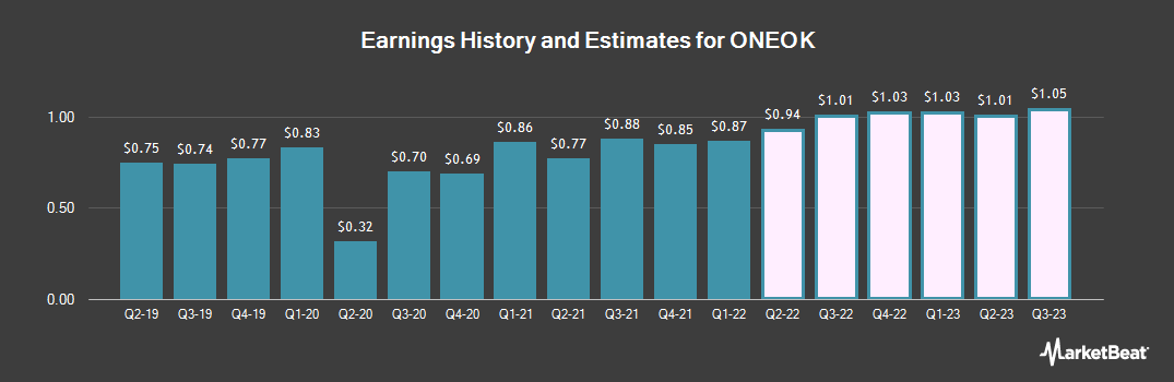 Earnings by Quarter for ONEOK (NYSE:OKE)